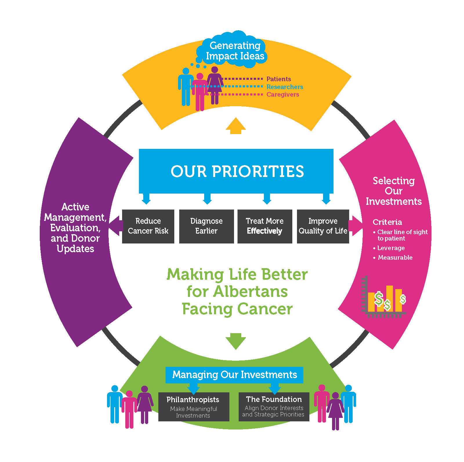 Alberta Cancer Foundation Strategy - Our Priorities Chart